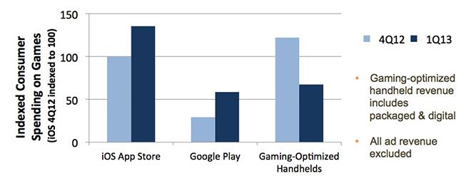 App Annie Studie Gaming