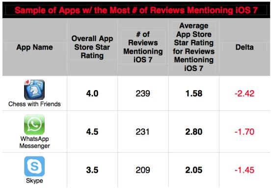 Messaging-apps-running-iOS-7