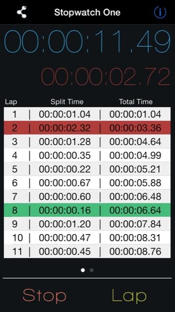 stopwatch one stoppuhr f r iphone ipad mit graphen und export. Black Bedroom Furniture Sets. Home Design Ideas