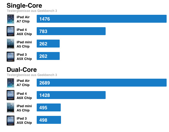iPad Air Benchmark