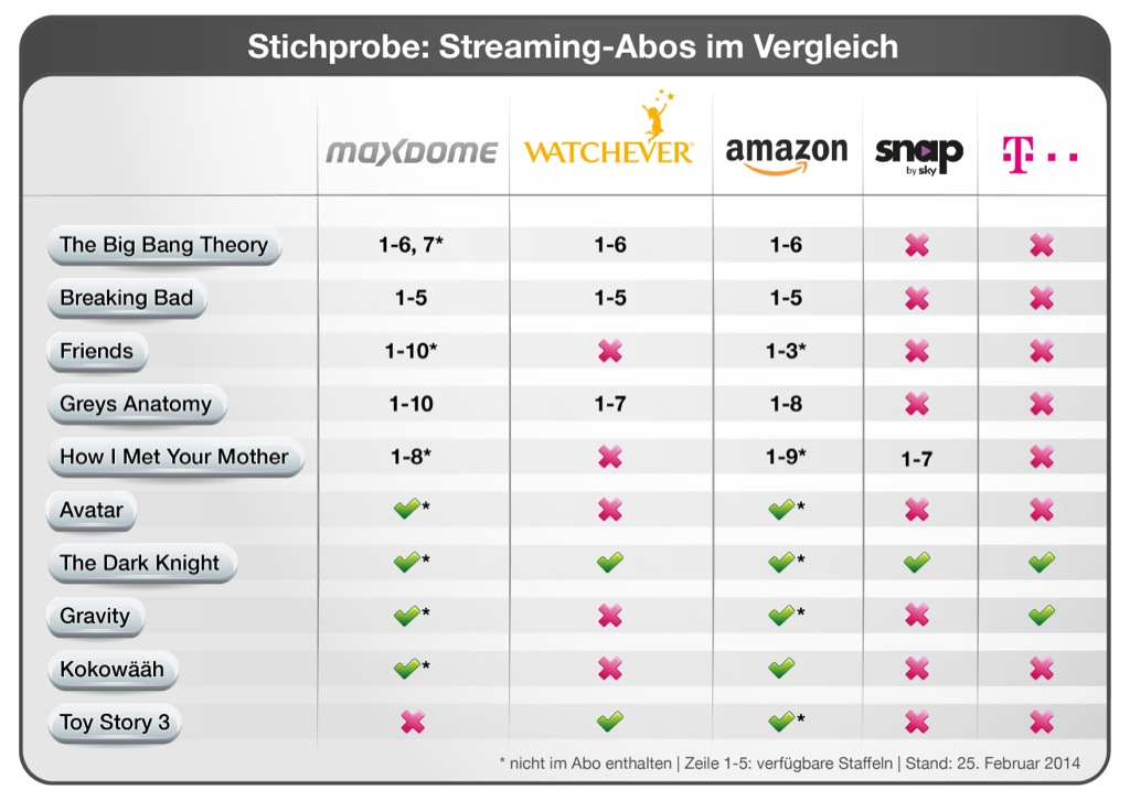 Vergleich Streaming-Dienste Maxdome Watchever Amazon Prime