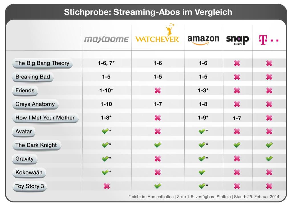 Vergleich Streaming Dienste