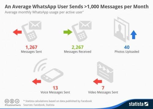 WhatAppStats