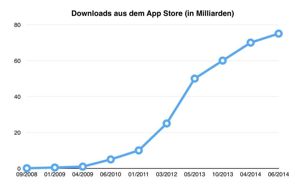 Downloads Ap Store