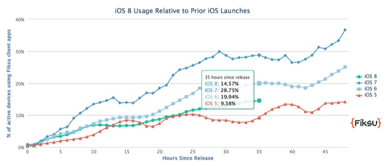 iOS 8 Tracker