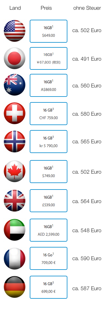iPhone Preise Ausland