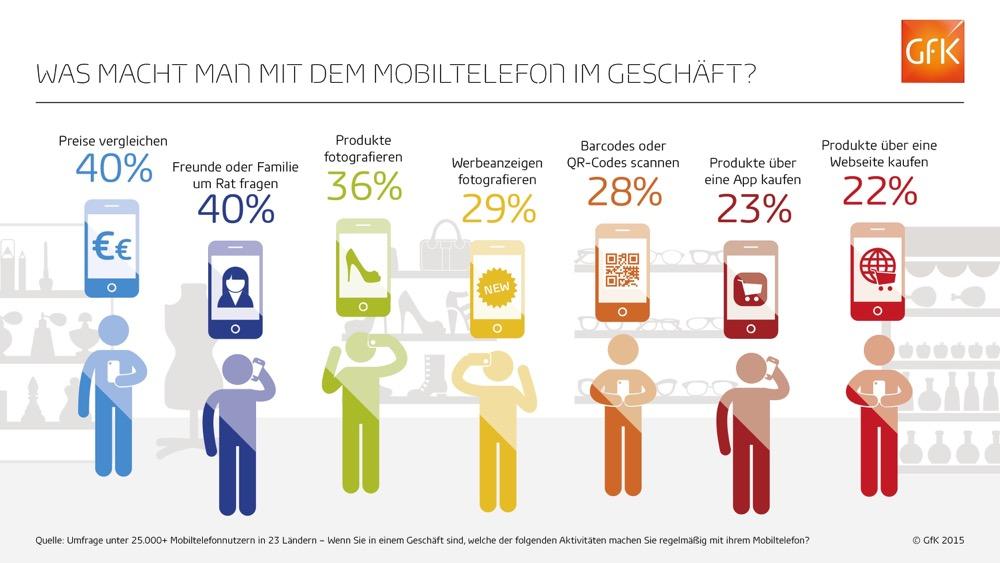 GfK-Infografik-Mobiles-Verhalten-in-Geschäften-Total
