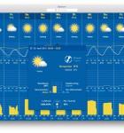WeatherPro Mac 2