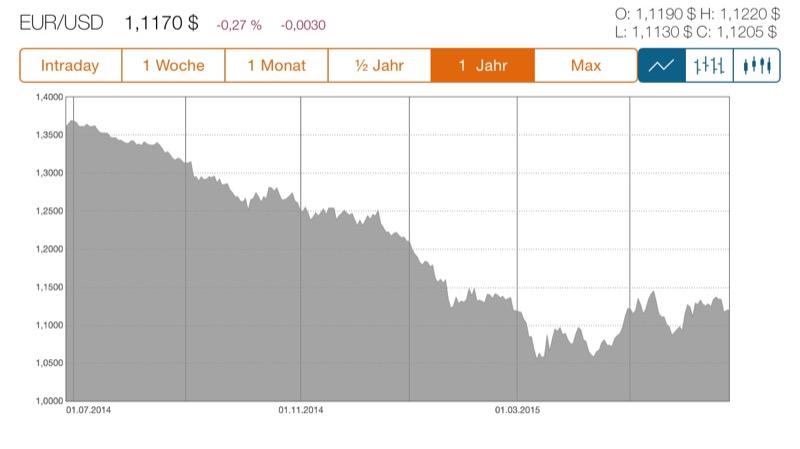 traders box chart