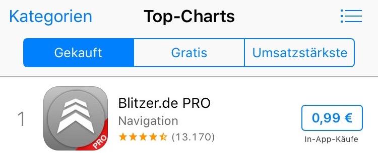 Blitzer Charts