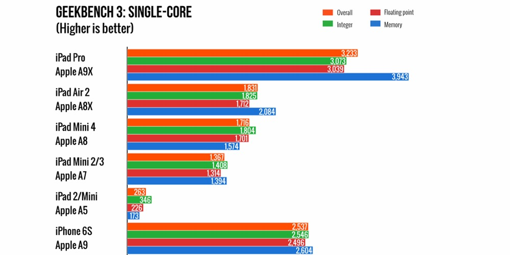ipad-pro-charts-001
