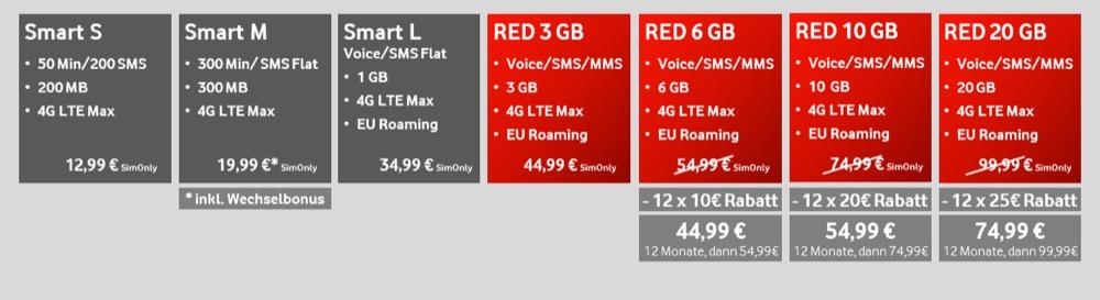 Vodafone Uebersicht