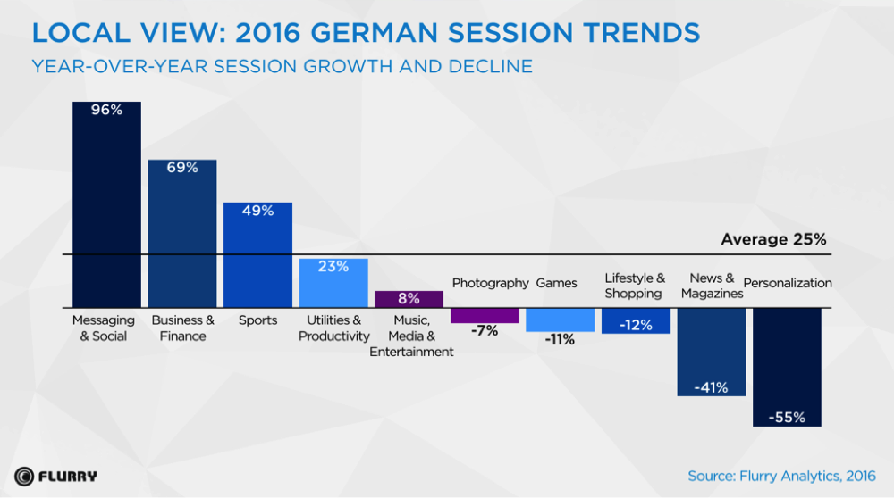 Flurry Analytics Europa-Report