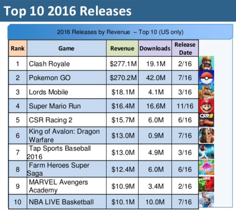 Mobile Gaming Trends 2016