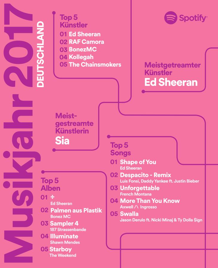 infografik-deutschland-musikjahr-2017