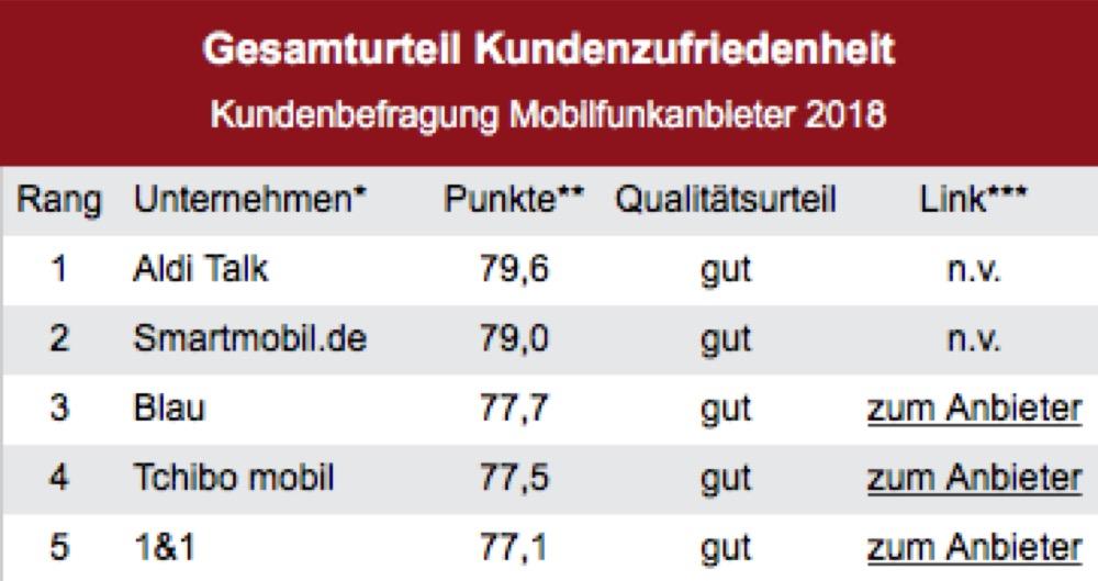Deutsches Institut für Service Qualität Umfrage