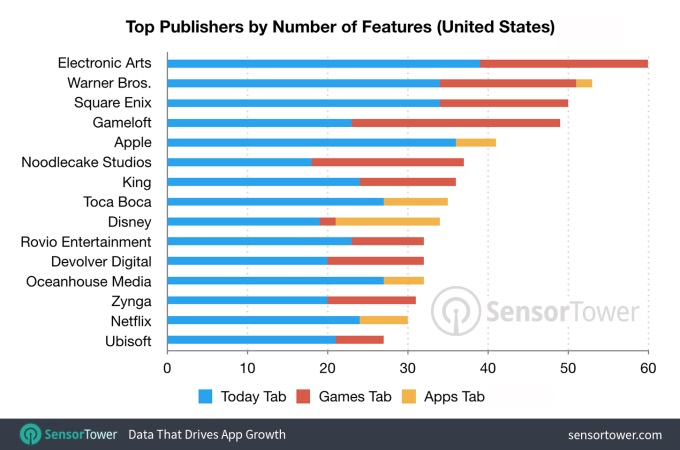 publishers-by-number-of-features