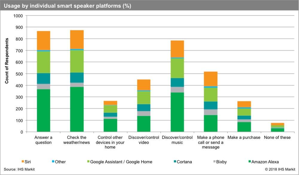 IHS Markit Studie Smart Speaker