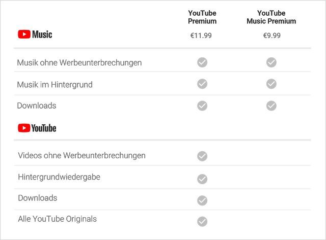 youtube music preise