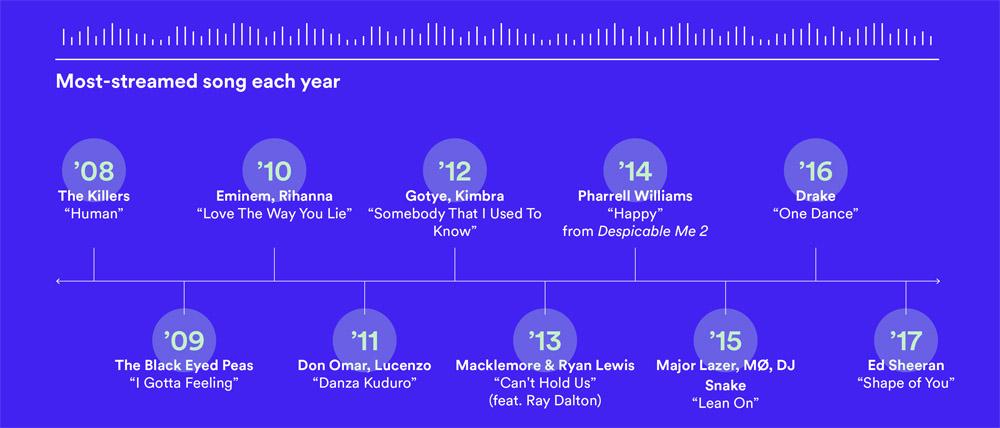 10 Jahre Spotify Infografik 1