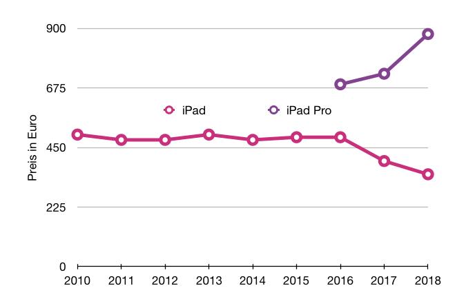 iPad und iPad Pro Preisdifferenz