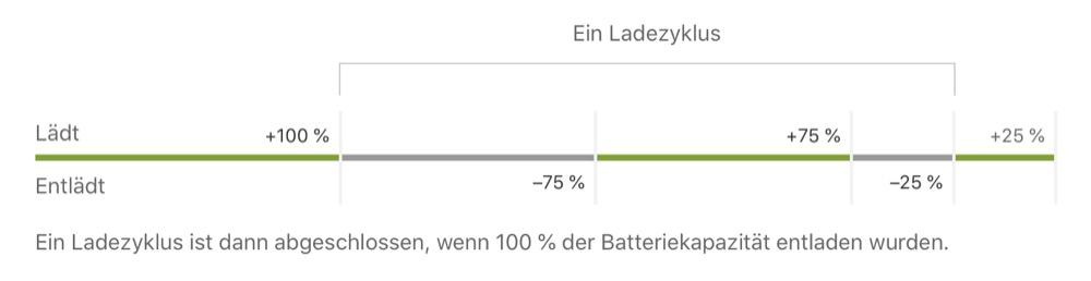 Optimiertes laden der batterie