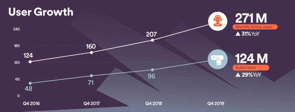 Spotify Quartalszahlen